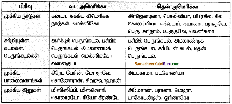 Samacheer Kalvi 7th Social Science Guide Term 3 Geography Chapter 1 கண்டங்களை ஆராய்தல் - வடஅமெரிக்கா மற்றும் தென்அமெரிக்கா 16