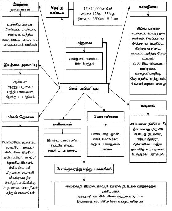 Samacheer Kalvi 7th Social Science Guide Term 3 Geography Chapter 1 கண்டங்களை ஆராய்தல் - வடஅமெரிக்கா மற்றும் தென்அமெரிக்கா 18
