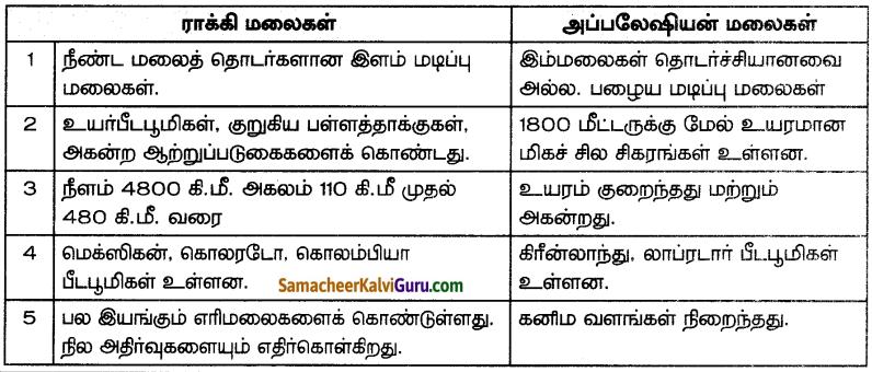 Samacheer Kalvi 7th Social Science Guide Term 3 Geography Chapter 1 கண்டங்களை ஆராய்தல் - வடஅமெரிக்கா மற்றும் தென்அமெரிக்கா 3