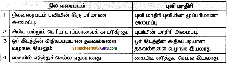 Samacheer Kalvi 7th Social Science Guide Term 3 Geography Chapter 2 நிலவரைபடத்தை கற்றறிதல் 4