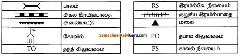 Samacheer Kalvi 7th Social Science Guide Term 3 Geography Chapter 2 நிலவரைபடத்தை கற்றறிதல் 7