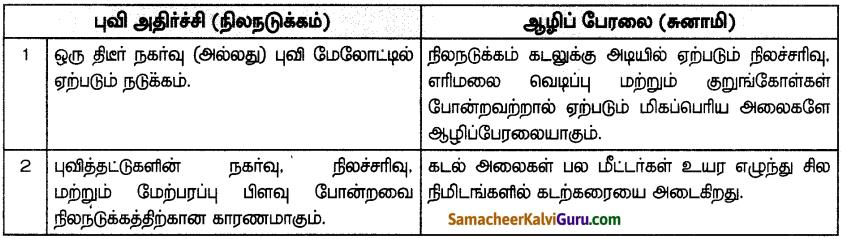 Samacheer Kalvi 7th Social Science Guide Term 3 Geography Chapter 3 இயற்கை இடர்கள் - பேரிடர் மேலாண்மை நடவடிக்கைகளை புரிந்து கொள்ளல் 3