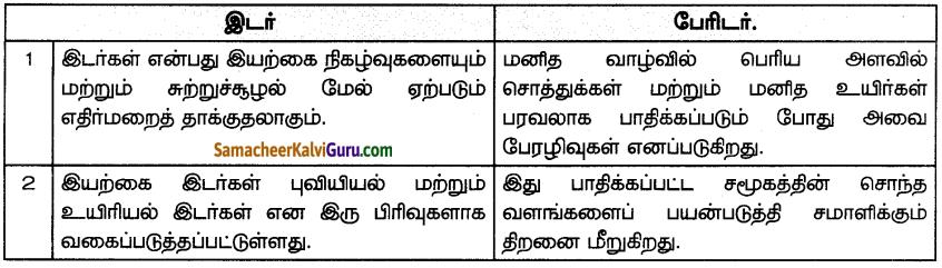 Samacheer Kalvi 7th Social Science Guide Term 3 Geography Chapter 3 இயற்கை இடர்கள் - பேரிடர் மேலாண்மை நடவடிக்கைகளை புரிந்து கொள்ளல் 5
