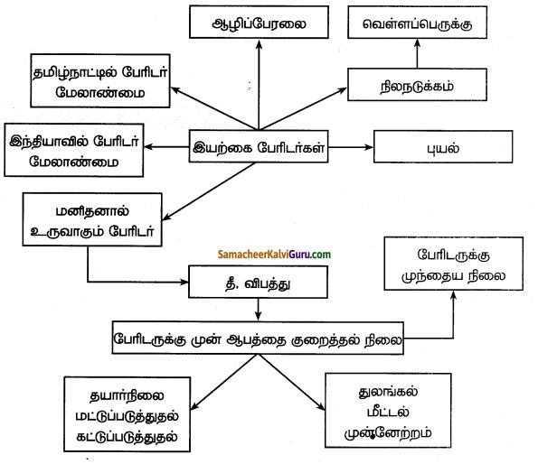 Samacheer Kalvi 7th Social Science Guide Term 3 Geography Chapter 3 இயற்கை இடர்கள் - பேரிடர் மேலாண்மை நடவடிக்கைகளை புரிந்து கொள்ளல் 7