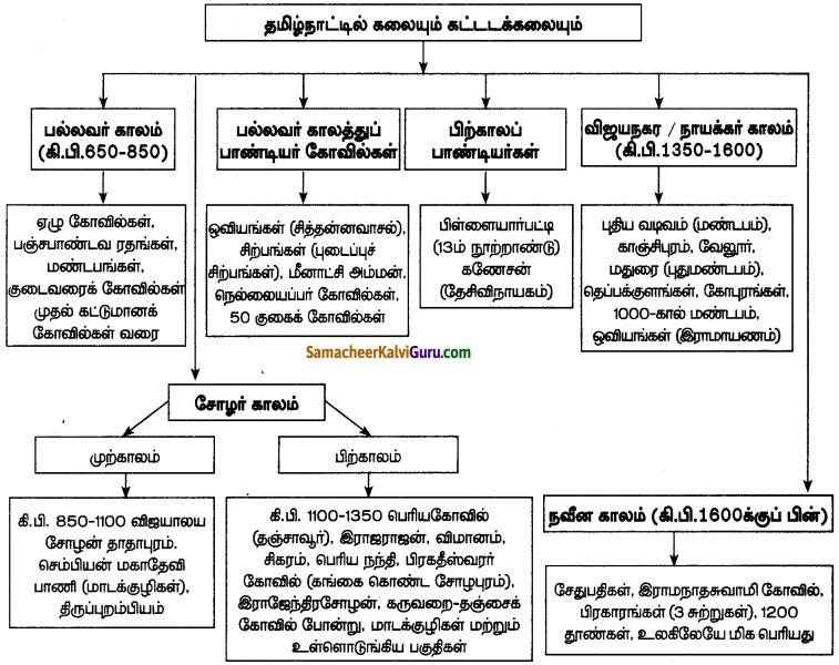 Samacheer Kalvi 7th Social Science Guide Term 3 History Chapter 2 தமிழ்நாட்டில் கலையும் கட்டடக் கலையும் 4