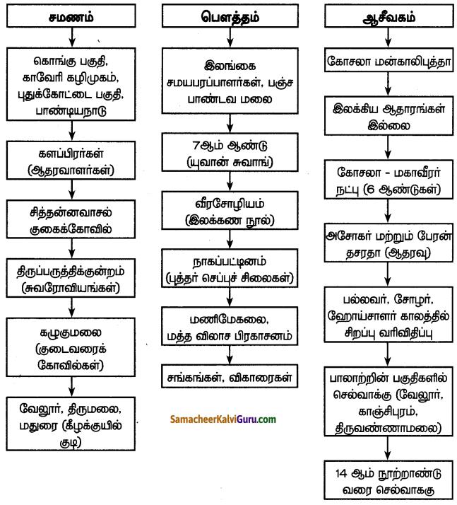 Samacheer Kalvi 7th Social Science Guide Term 3 History Chapter 3 தமிழகத்தில் சமணம், பௌத்தம், ஆசீவகத் தத்துவங்கள் 4